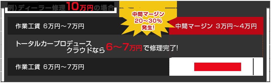 ディーラー修理10万円の場合 トータルカープロデュースクラウドなら6~7万円で修理完了!